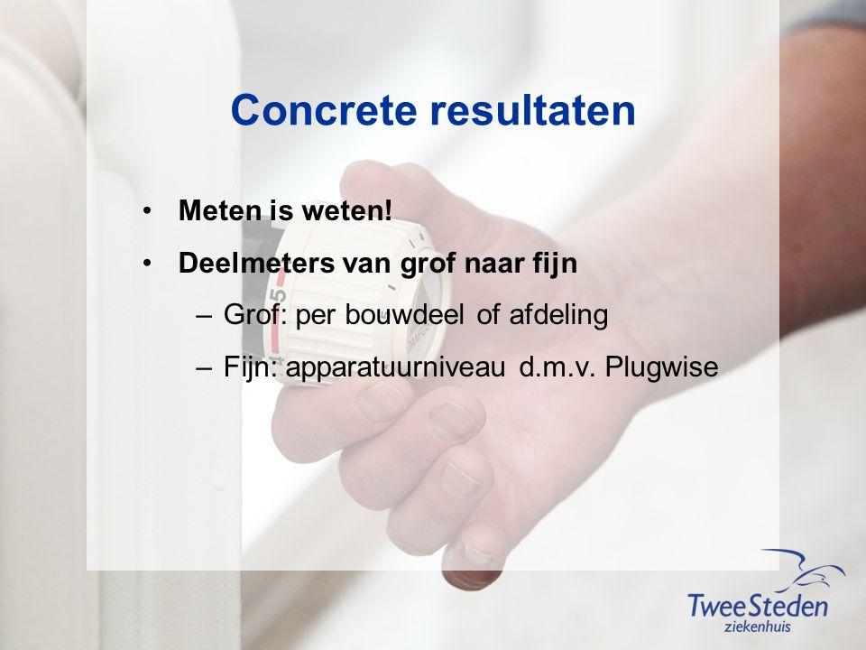 Concrete resultaten Meten is weten.
