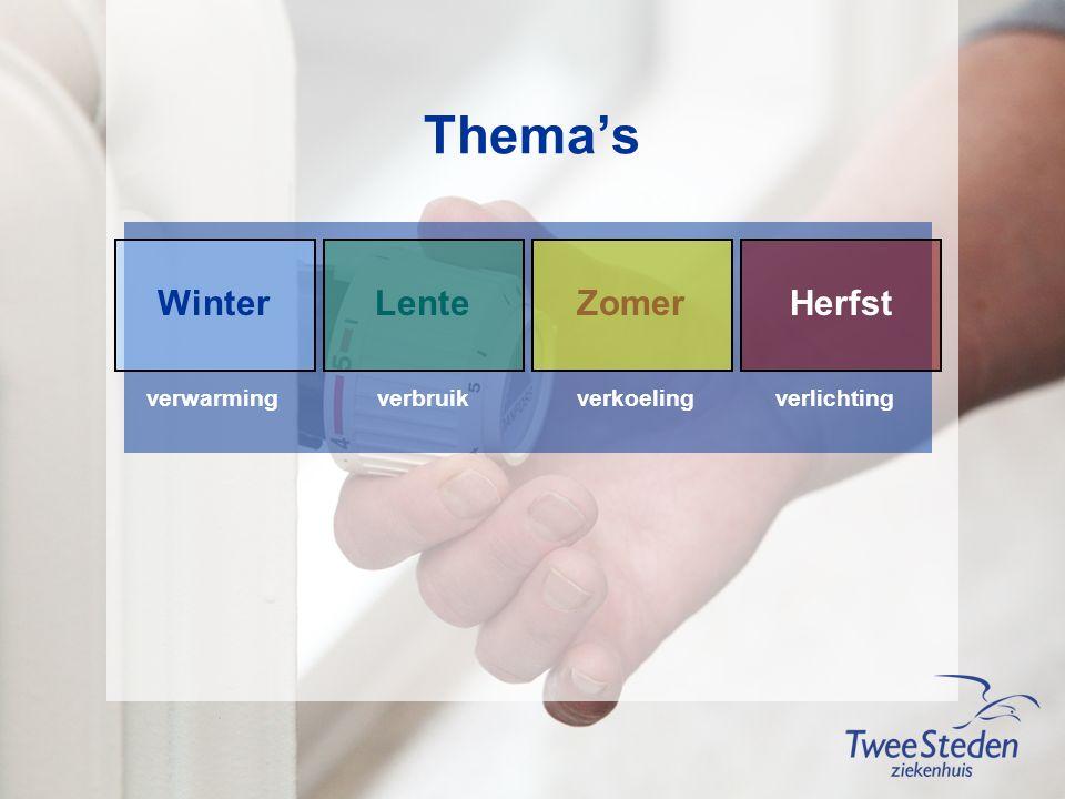 Thema's WinterLenteZomerHerfst verwarmingverbruikverkoelingverlichting