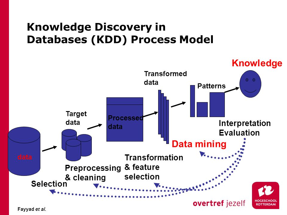 Knowledge Discovery in Databases (KDD) Process Model data Target data Processed data Transformed data Patterns Knowledge Selection Preprocessing & cle