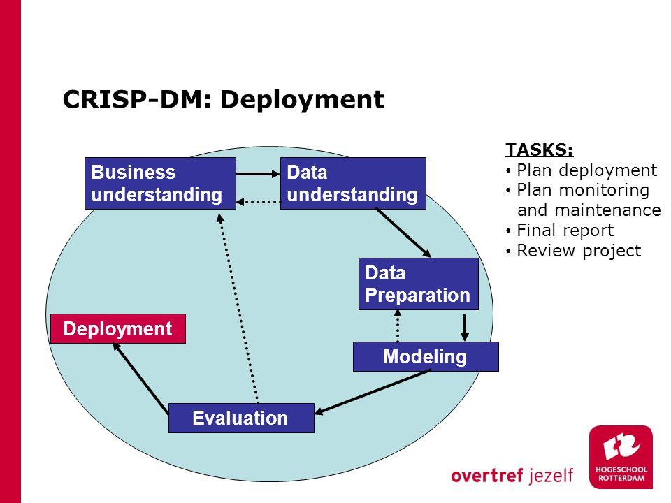 CRISP-DM: Deployment Business understanding Data understanding Data Preparation Modeling Evaluation Deployment TASKS: Plan deployment Plan monitoring and maintenance Final report Review project
