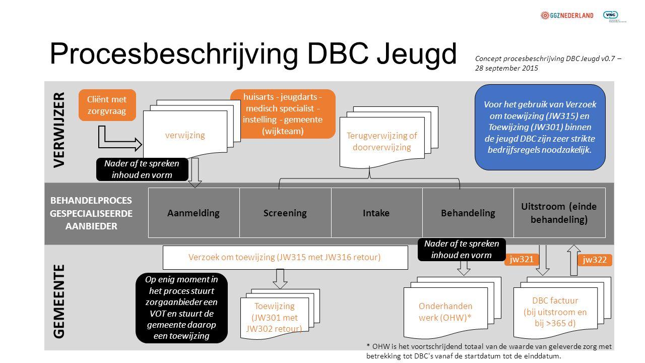 Procesbeschrijving DBC Jeugd Cliënt met zorgvraag VERWIJZER GEMEENTE huisarts - jeugdarts - medisch specialist - instelling - gemeente (wijkteam) Onde