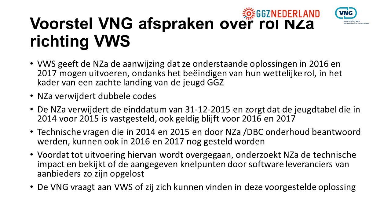 Voorstel VNG afspraken over rol NZa richting VWS VWS geeft de NZa de aanwijzing dat ze onderstaande oplossingen in 2016 en 2017 mogen uitvoeren, ondan