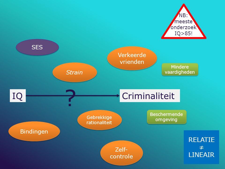 SES Bindingen Strain Zelf- controle Verkeerde vrienden Gebrekkige rationaliteit IQCriminaliteit ? Beschermende omgeving Mindere vaardigheden NB: meest