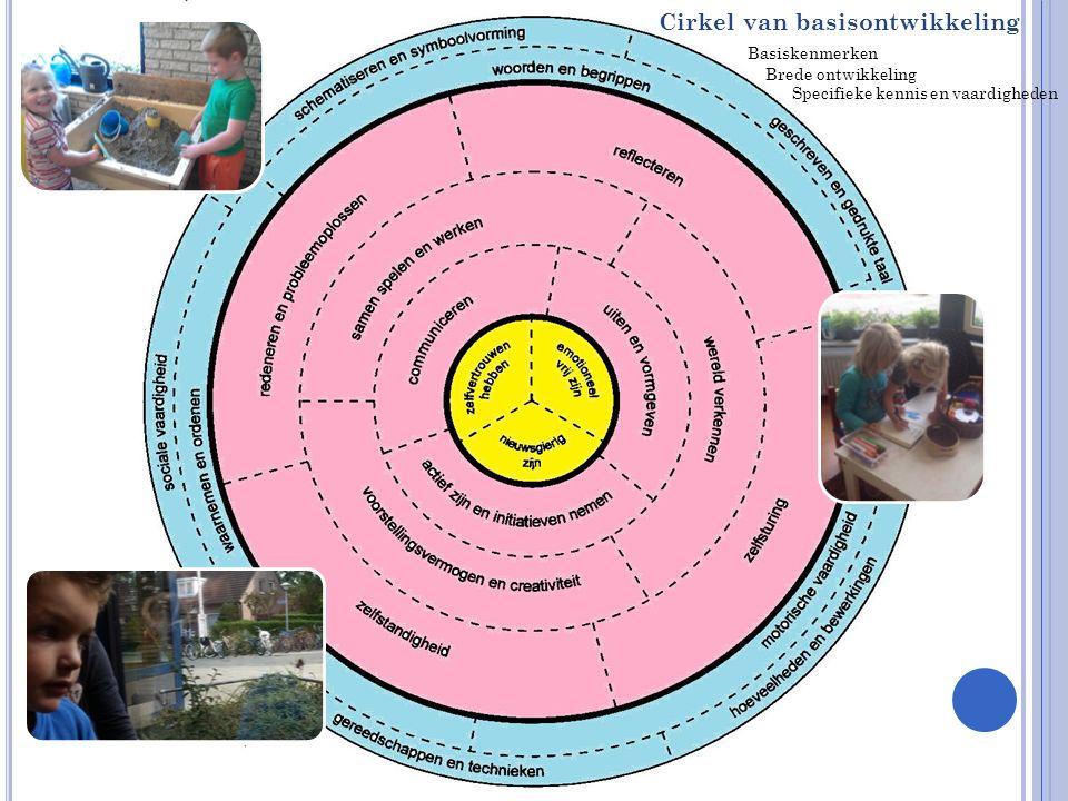 Cirkel van basisontwikkeling Basiskenmerken Brede ontwikkeling Specifieke kennis en vaardigheden