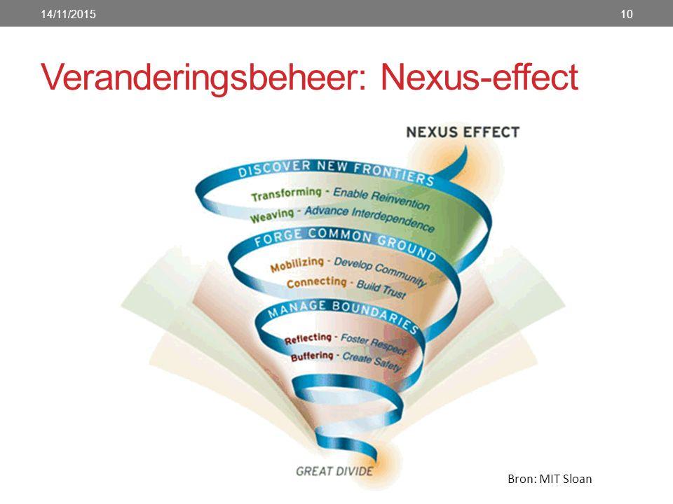 Veranderingsbeheer: Nexus-effect 10 Bron: MIT Sloan 14/11/2015