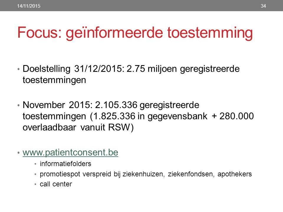 Focus: geïnformeerde toestemming Doelstelling 31/12/2015: 2.75 miljoen geregistreerde toestemmingen November 2015: 2.105.336 geregistreerde toestemmingen (1.825.336 in gegevensbank + 280.000 overlaadbaar vanuit RSW) www.patientconsent.be informatiefolders promotiespot verspreid bij ziekenhuizen, ziekenfondsen, apothekers call center 14/11/201534