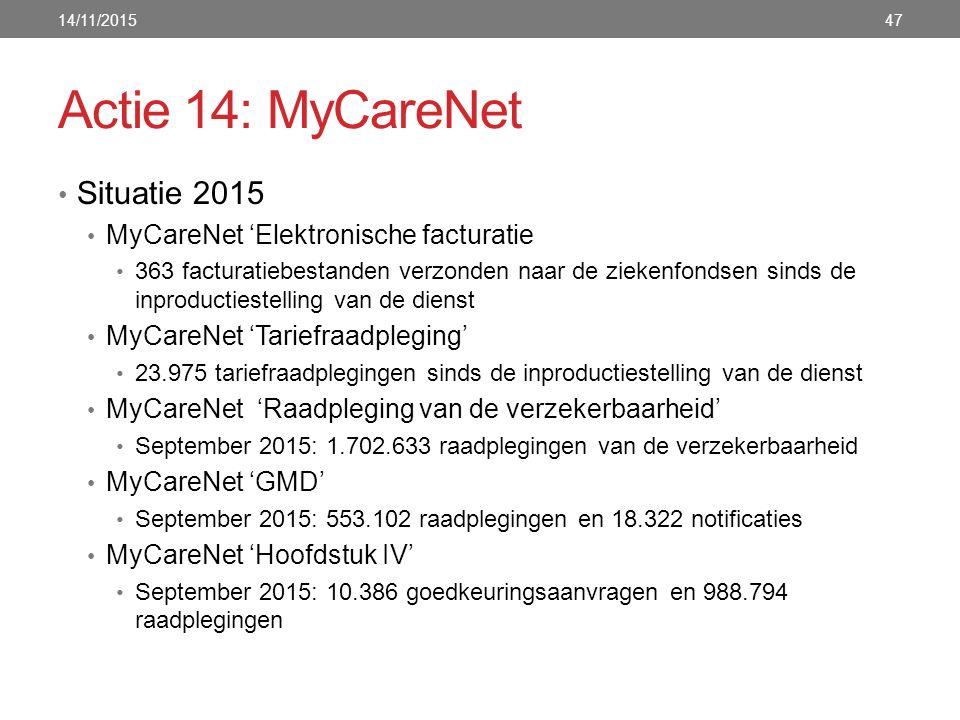 Actie 14: MyCareNet Situatie 2015 MyCareNet 'Elektronische facturatie 363 facturatiebestanden verzonden naar de ziekenfondsen sinds de inproductiestelling van de dienst MyCareNet 'Tariefraadpleging' 23.975 tariefraadplegingen sinds de inproductiestelling van de dienst MyCareNet 'Raadpleging van de verzekerbaarheid' September 2015: 1.702.633 raadplegingen van de verzekerbaarheid MyCareNet 'GMD' September 2015: 553.102 raadplegingen en 18.322 notificaties MyCareNet 'Hoofdstuk IV' September 2015: 10.386 goedkeuringsaanvragen en 988.794 raadplegingen 14/11/201547