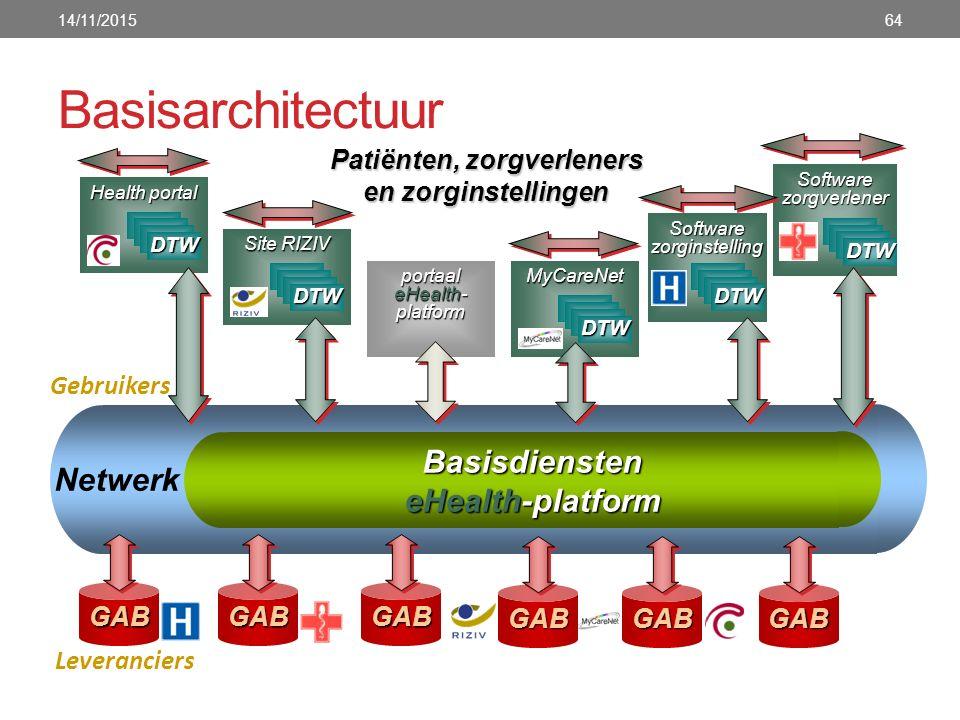 Basisarchitectuur 14/11/201564 Basisdiensten eHealth-platform Netwerk Patiënten, zorgverleners en zorginstellingen GABGABGAB Leveranciers Gebruikers p