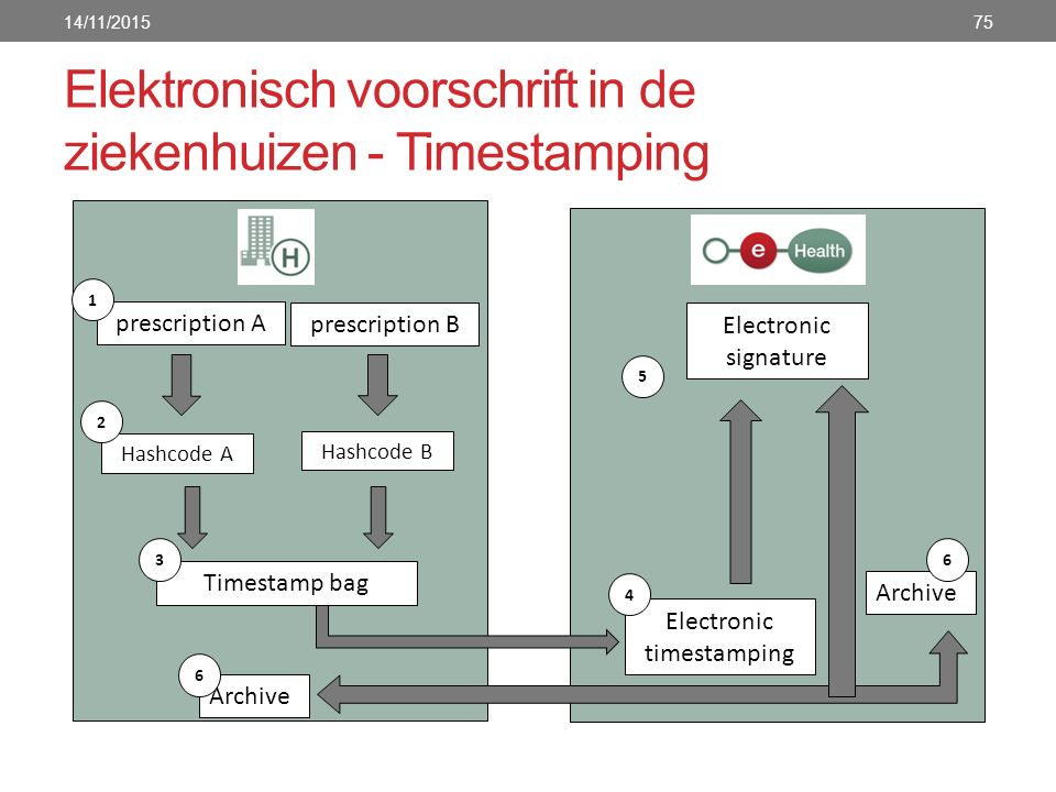 Elektronisch voorschrift in de ziekenhuizen - Timestamping 14/11/201575 prescription A 1 Hashcode A 2 prescription B Hashcode B Timestamp bag Electron