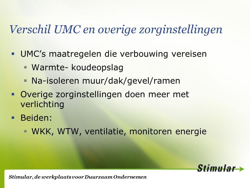 Stimular, de werkplaats voor Duurzaam Ondernemen Verschil UMC en overige zorginstellingen  UMC's maatregelen die verbouwing vereisen  Warmte- koudeopslag  Na-isoleren muur/dak/gevel/ramen  Overige zorginstellingen doen meer met verlichting  Beiden:  WKK, WTW, ventilatie, monitoren energie