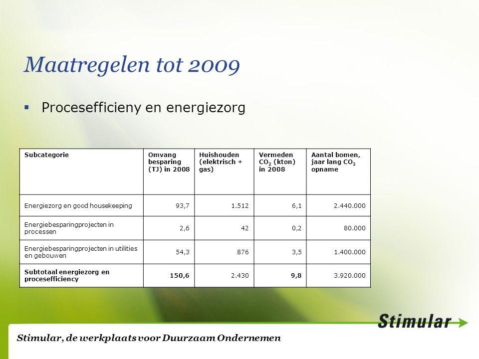 Stimular, de werkplaats voor Duurzaam Ondernemen Maatregelen tot 2009  Procesefficieny en energiezorg SubcategorieOmvang besparing (TJ) in 2008 Huishouden (elektrisch + gas) Vermeden CO 2 (kton) in 2008 Aantal bomen, jaar lang CO 2 opname Energiezorg en good housekeeping93,71.5126,12.440.000 Energiebesparingprojecten in processen 2,6420,280.000 Energiebesparingprojecten in utilities en gebouwen 54,38763,51.400.000 Subtotaal energiezorg en procesefficiency 150,62.4309,83.920.000