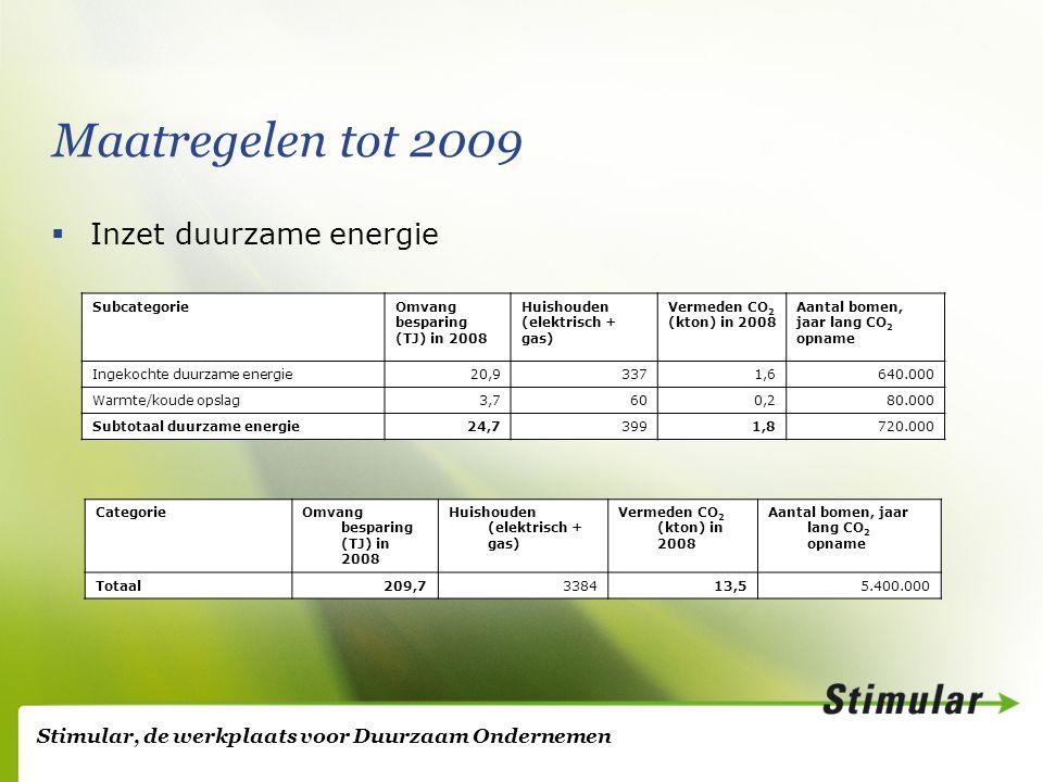 Stimular, de werkplaats voor Duurzaam Ondernemen Maatregelen tot 2009  Inzet duurzame energie SubcategorieOmvang besparing (TJ) in 2008 Huishouden (elektrisch + gas) Vermeden CO 2 (kton) in 2008 Aantal bomen, jaar lang CO 2 opname Ingekochte duurzame energie20,93371,6640.000 Warmte/koude opslag3,7600,280.000 Subtotaal duurzame energie24,73991,8720.000 CategorieOmvang besparing (TJ) in 2008 Huishouden (elektrisch + gas) Vermeden CO 2 (kton) in 2008 Aantal bomen, jaar lang CO 2 opname Totaal209,7338413,55.400.000
