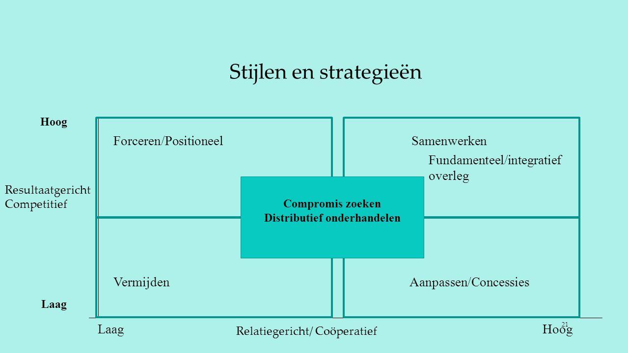 Stijlen en strategieën 21 Forceren/Positioneel Samenwerken Vermijden Aanpassen/Concessies Fundamenteel/integratief overleg LaagHoog Laag Hoog Compromi