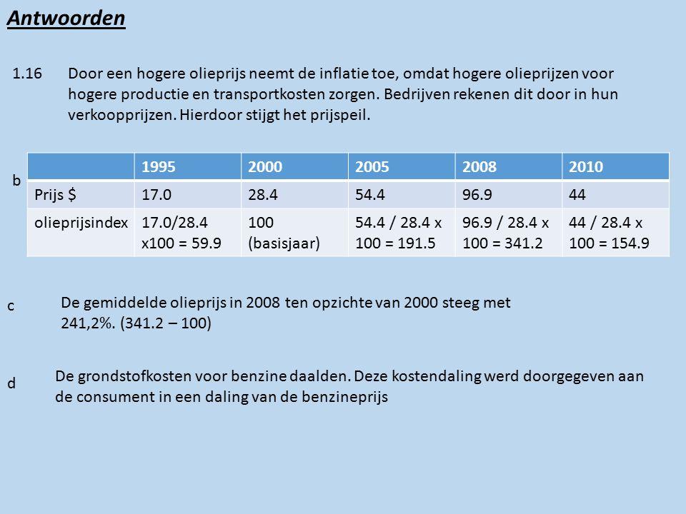 Antwoorden 1.16Door een hogere olieprijs neemt de inflatie toe, omdat hogere olieprijzen voor hogere productie en transportkosten zorgen.