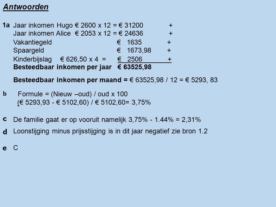 Antwoorden Jaar inkomen Hugo € 2600 x 12 = € 31200 + Jaar inkomen Alice € 2053 x 12 = € 24636 + Vakantiegeld € 1635 + Spaargeld € 1673,98 + Kinderbijslag € 626,50 x 4 = € 2506 + Besteedbaar inkomen per jaar € 63525,98 1a b Besteedbaar inkomen per maand = € 63525,98 / 12 = € 5293, 83 Formule = (Nieuw –oud) / oud x 100 (€ 5293,93 - € 5102,60) / € 5102,60= 3,75% c De familie gaat er op vooruit namelijk 3,75% - 1.44% = 2,31% d Loonstijging minus prijsstijging is in dit jaar negatief zie bron 1.2 e C