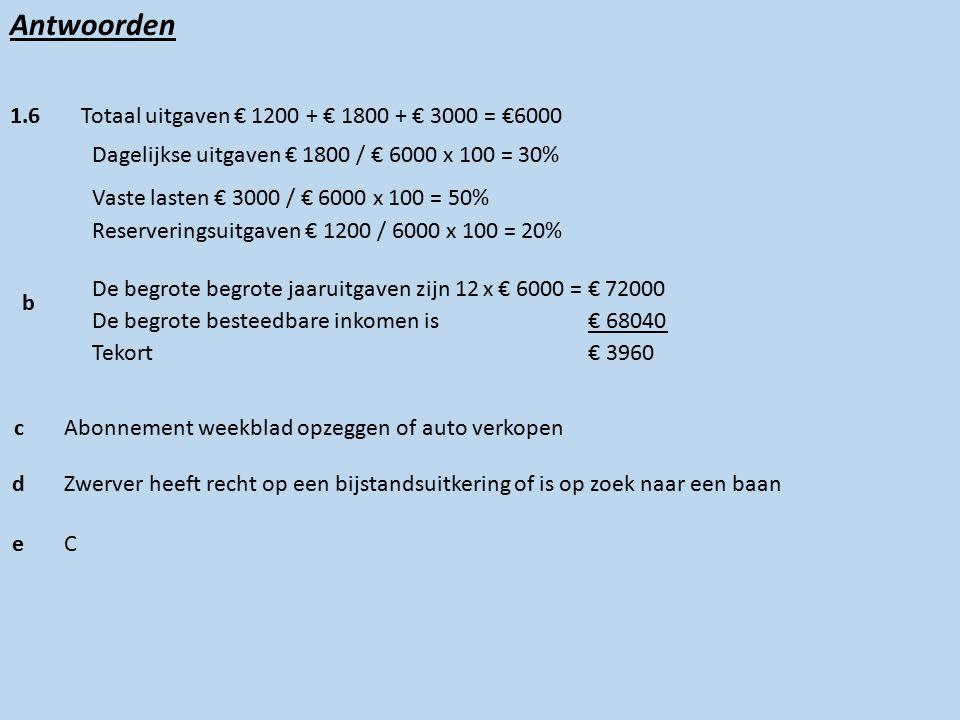 Antwoorden 1.6 De begrote begrote jaaruitgaven zijn 12 x € 6000 = € 72000 Totaal uitgaven € 1200 + € 1800 + € 3000 = €6000 Dagelijkse uitgaven € 1800 / € 6000 x 100 = 30% Vaste lasten € 3000 / € 6000 x 100 = 50% Reserveringsuitgaven € 1200 / 6000 x 100 = 20% De begrote besteedbare inkomen is € 68040 Tekort € 3960 b cAbonnement weekblad opzeggen of auto verkopen dZwerver heeft recht op een bijstandsuitkering of is op zoek naar een baan eC