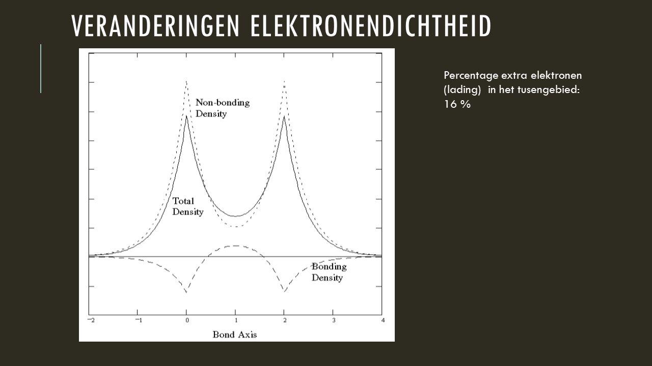 VERANDERINGEN ELEKTRONENDICHTHEID Percentage extra elektronen (lading) in het tusengebied: 16 %