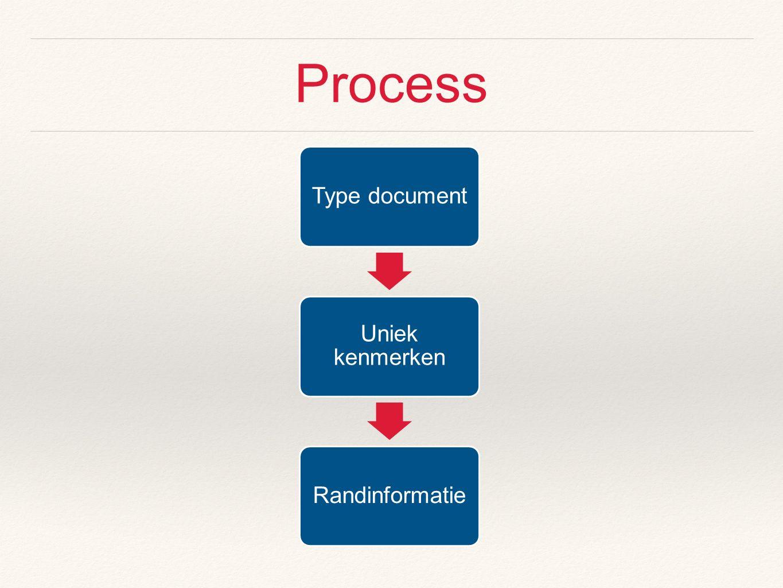 Process Type document Uniek kenmerken Randinformatie