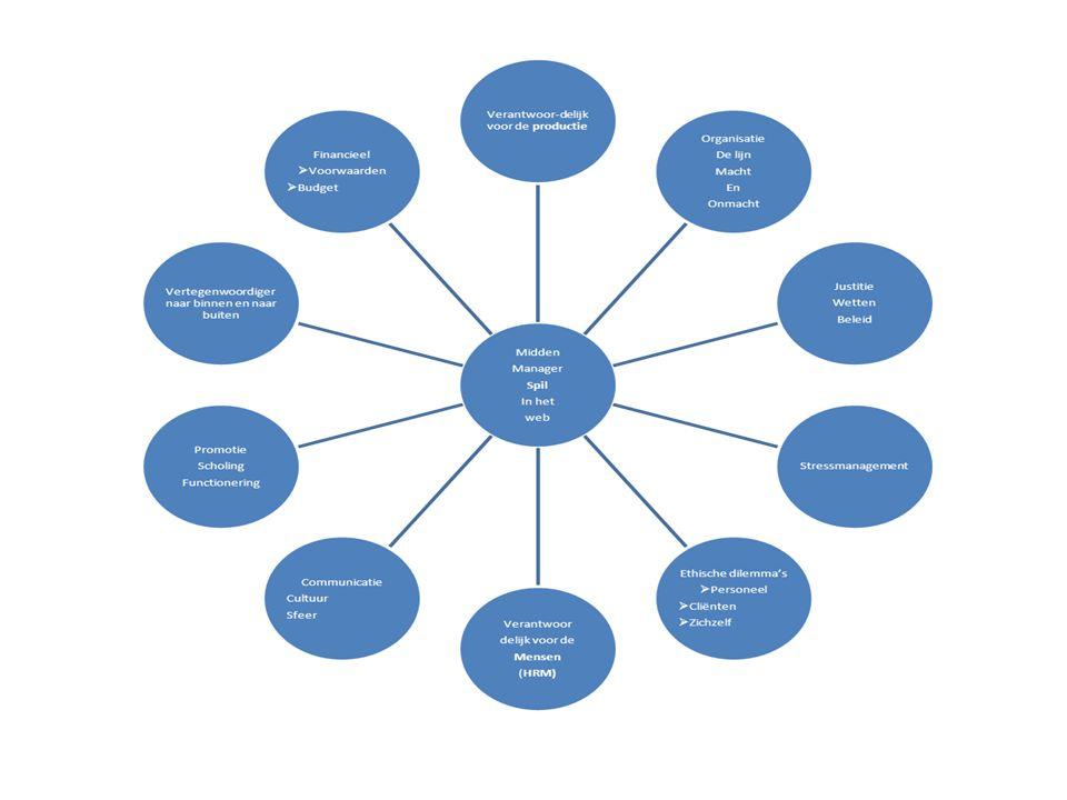 huiswerk Opdracht: studenten gaan in subgroepen aan de gang met de volgende vragen: Wat is onderscheidend in de rol/verantwoordelijkheden/positie van de leidinggevende/middenmanager.