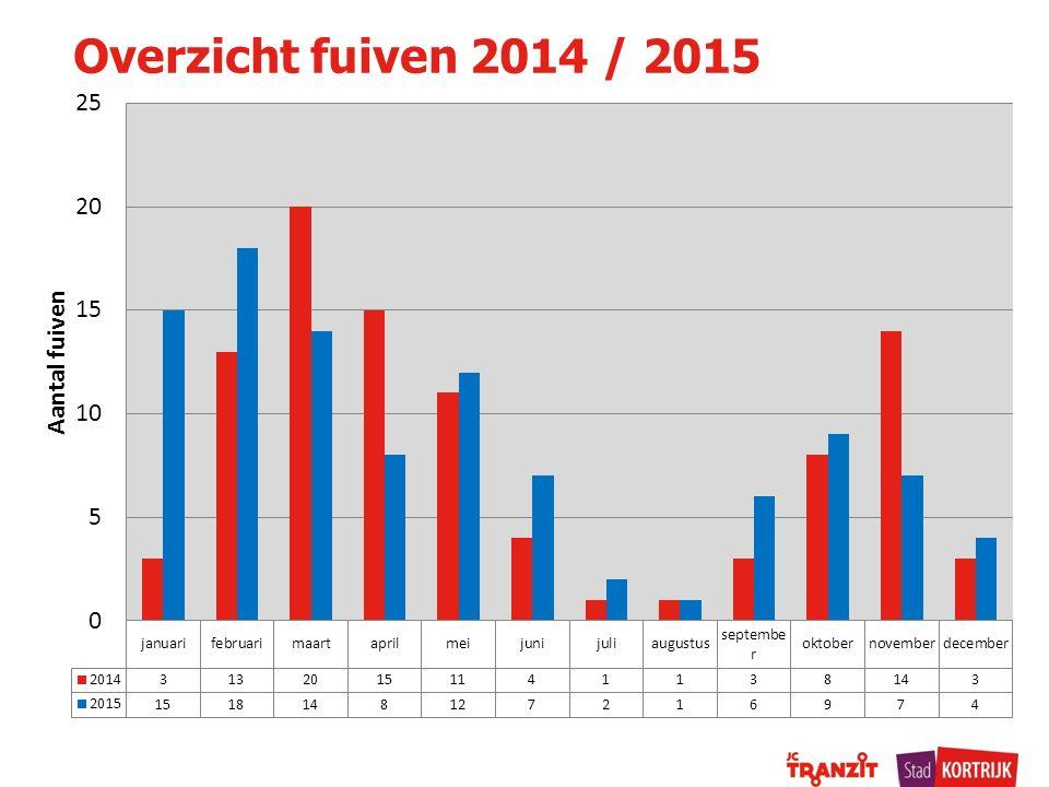 Overzicht fuiven 2014 / 2015