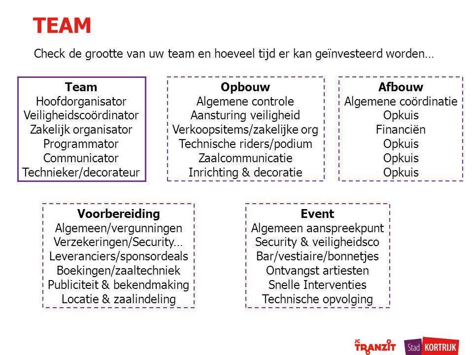 Check de grootte van uw team en hoeveel tijd er kan geïnvesteerd worden… TEAM Team Hoofdorganisator Veiligheidscoördinator Zakelijk organisator Progra