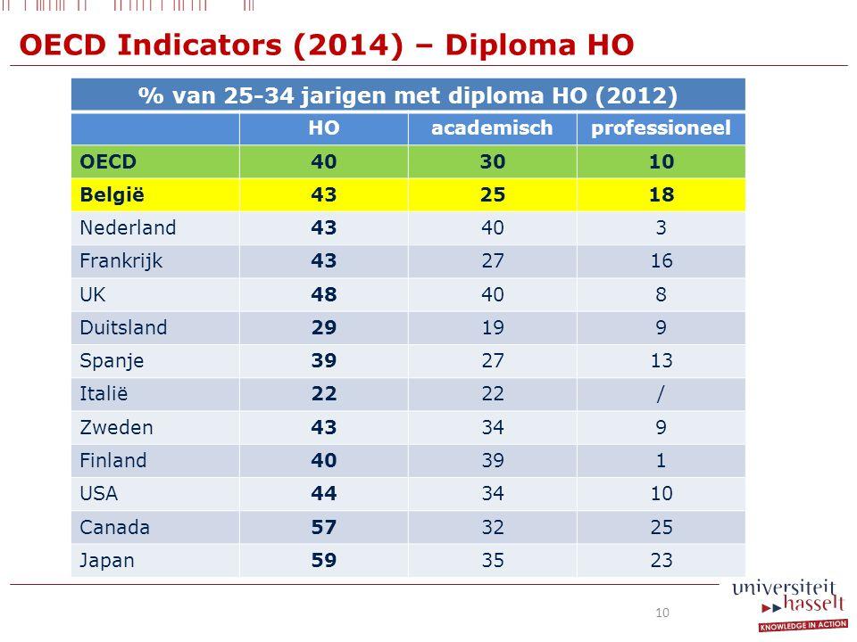 % van 25-34 jarigen met diploma HO (2012) HOacademischprofessioneel OECD403010 België432518 Nederland43403 Frankrijk432716 UK48408 Duitsland29199 Spanje392713 Italië22 / Zweden43349 Finland40391 USA443410 Canada573225 Japan593523 OECD Indicators (2014) – Diploma HO 10