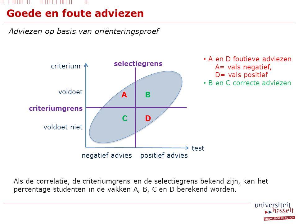 Adviezen op basis van oriënteringsproef criterium test selectiegrens voldoet voldoet niet criteriumgrens negatief adviespositief advies A D B C A en D foutieve adviezen A= vals negatief, D= vals positief B en C correcte adviezen Goede en foute adviezen Als de correlatie, de criteriumgrens en de selectiegrens bekend zijn, kan het percentage studenten in de vakken A, B, C en D berekend worden.