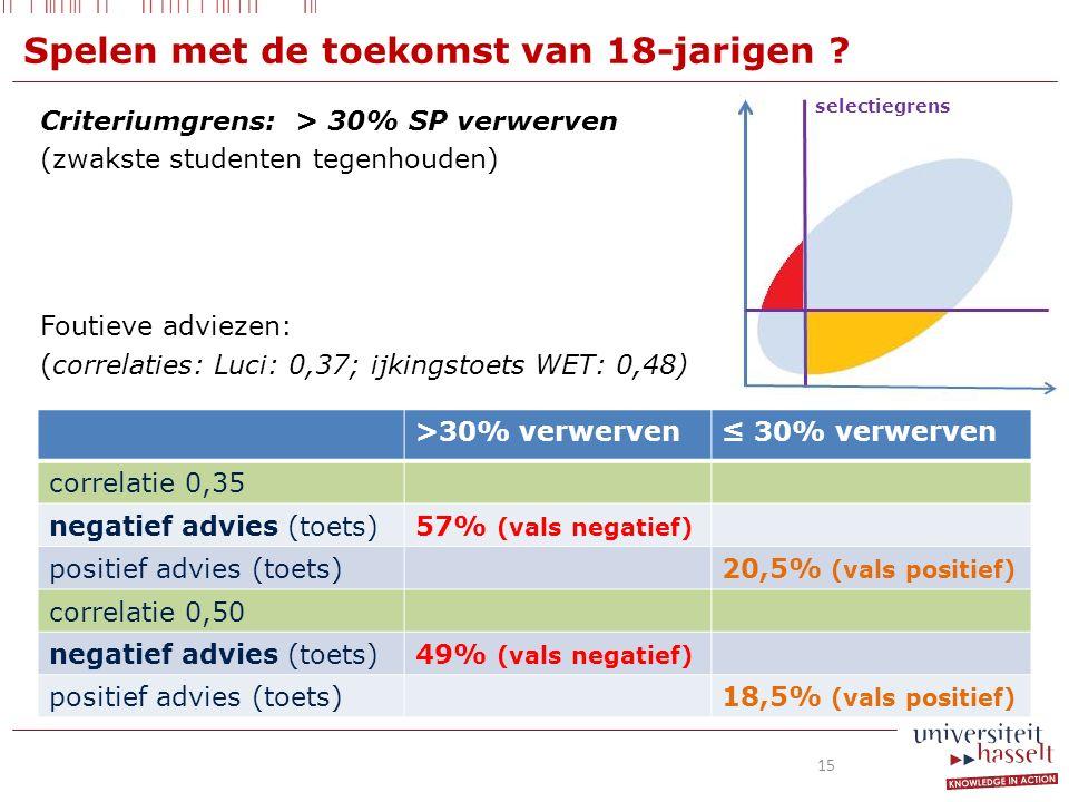 Criteriumgrens: > 30% SP verwerven (zwakste studenten tegenhouden) Foutieve adviezen: (correlaties: Luci: 0,37; ijkingstoets WET: 0,48) >30% verwerven≤ 30% verwerven correlatie 0,35 negatief advies (toets)57% (vals negatief) positief advies (toets)20,5% (vals positief) correlatie 0,50 negatief advies (toets)49% (vals negatief) positief advies (toets)18,5% (vals positief) selectiegrens Spelen met de toekomst van 18-jarigen .