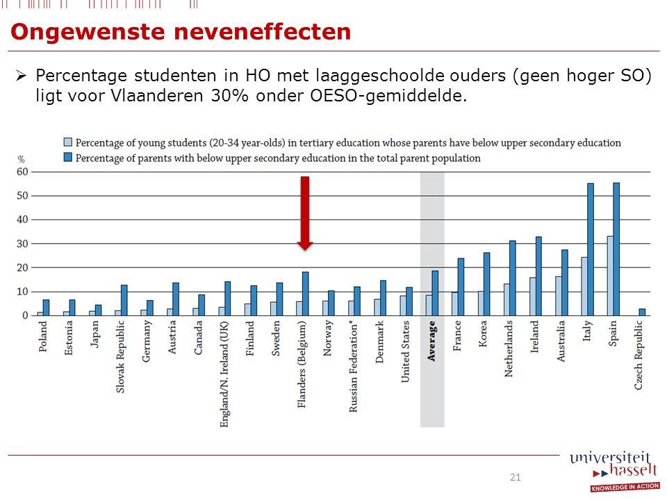  Percentage studenten in HO met laaggeschoolde ouders (geen hoger SO) ligt voor Vlaanderen 30% onder OESO-gemiddelde.