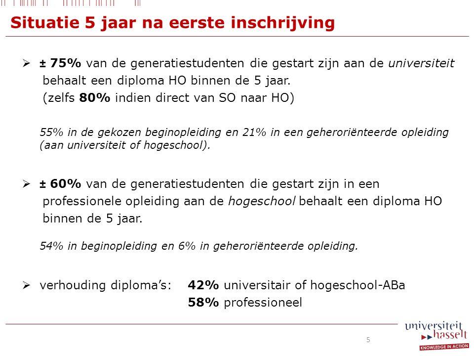  ± 75% van de generatiestudenten die gestart zijn aan de universiteit behaalt een diploma HO binnen de 5 jaar.