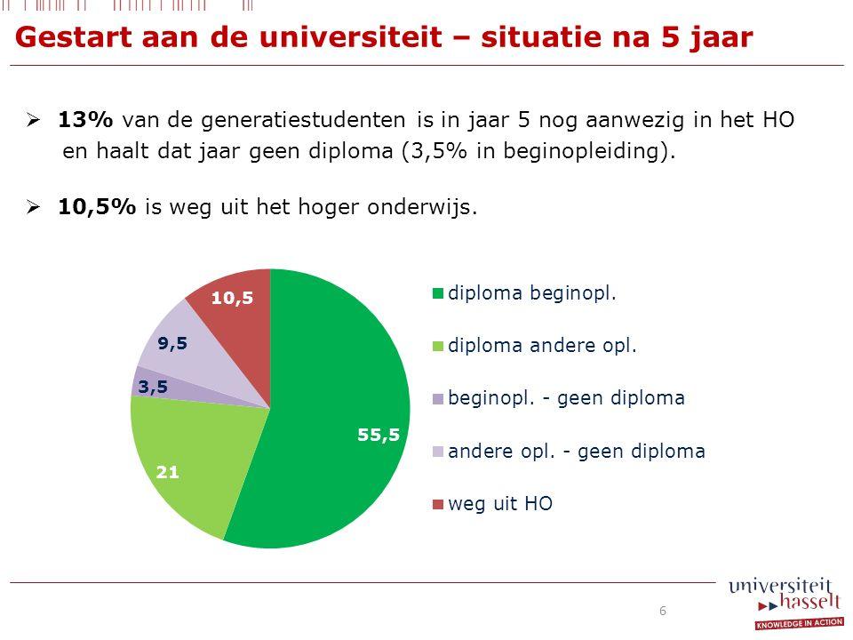  13% van de generatiestudenten is in jaar 5 nog aanwezig in het HO en haalt dat jaar geen diploma (3,5% in beginopleiding).