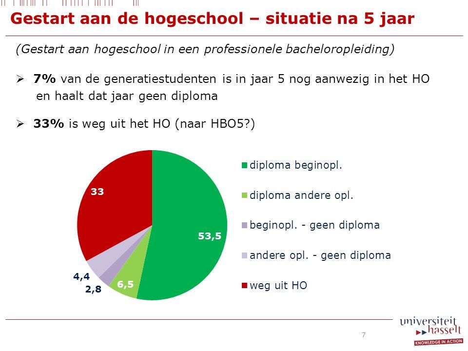 (Gestart aan hogeschool in een professionele bacheloropleiding)  7% van de generatiestudenten is in jaar 5 nog aanwezig in het HO en haalt dat jaar geen diploma  33% is weg uit het HO (naar HBO5 ) Gestart aan de hogeschool – situatie na 5 jaar 7