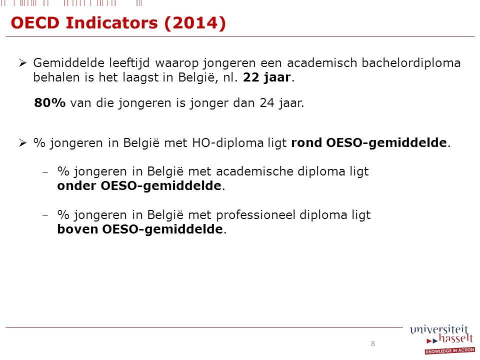OECD Indicators (2014)  Gemiddelde leeftijd waarop jongeren een academisch bachelordiploma behalen is het laagst in België, nl.