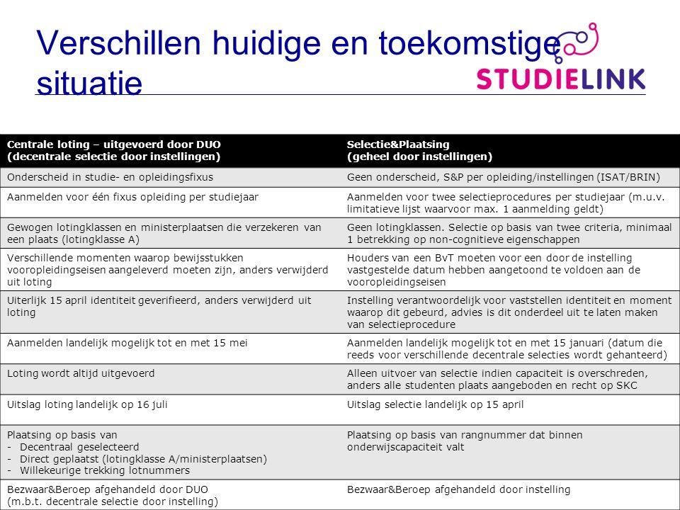 Verschillen huidige en toekomstige situatie Centrale loting – uitgevoerd door DUO (decentrale selectie door instellingen) Selectie&Plaatsing (geheel d