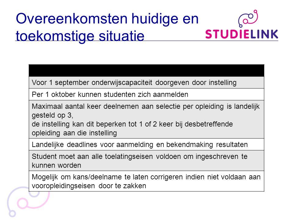 Overeenkomsten huidige en toekomstige situatie Voor 1 september onderwijscapaciteit doorgeven door instelling Per 1 oktober kunnen studenten zich aanm