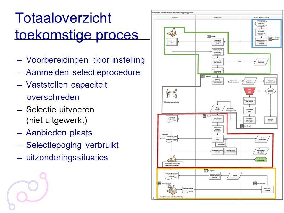 Totaaloverzicht toekomstige proces –Voorbereidingen door instelling –Aanmelden selectieprocedure –Vaststellen capaciteit overschreden –Selectie uitvoe