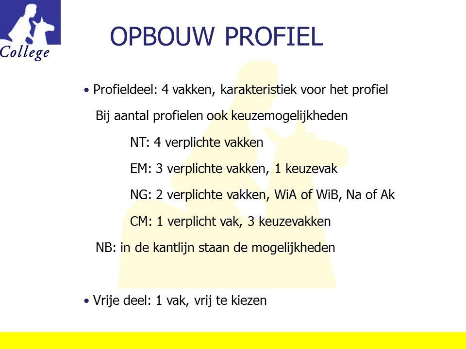 OPBOUW PROFIEL Profieldeel: 4 vakken, karakteristiek voor het profiel Bij aantal profielen ook keuzemogelijkheden NT: 4 verplichte vakken EM: 3 verpli