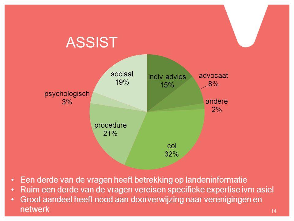 ASSIST 14 Een derde van de vragen heeft betrekking op landeninformatie Ruim een derde van de vragen vereisen specifieke expertise ivm asiel Groot aandeel heeft nood aan doorverwijzing naar verenigingen en netwerk