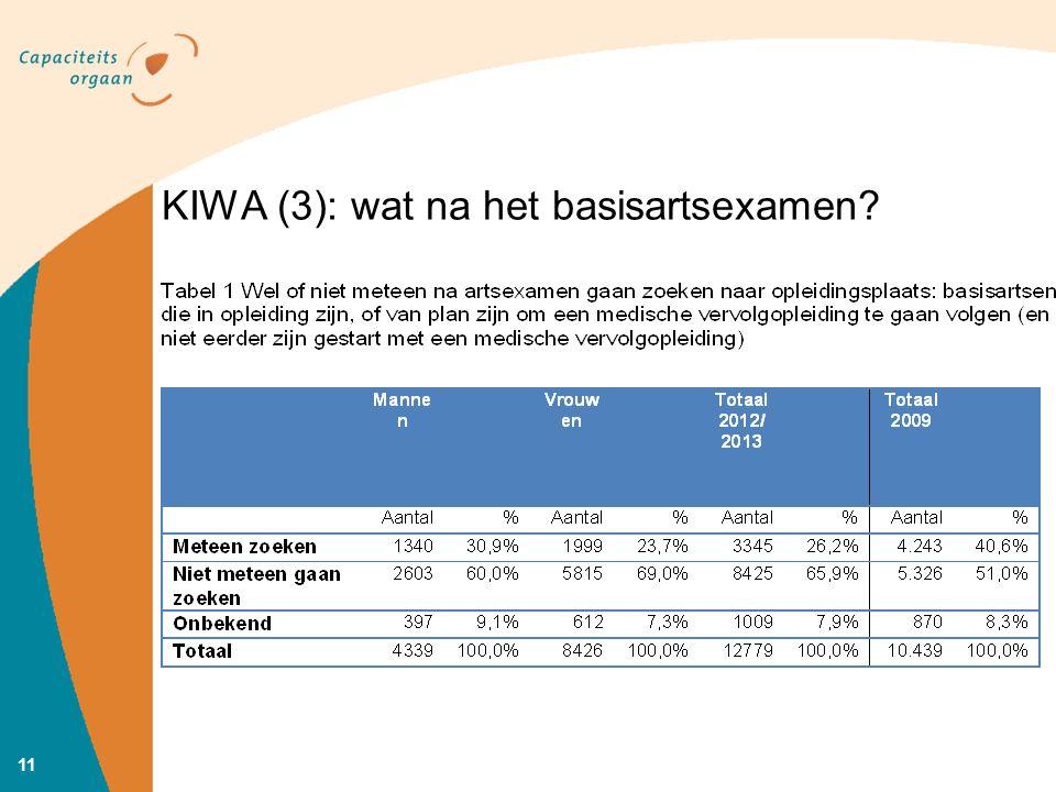 KIWA (3): wat na het basisartsexamen? 11