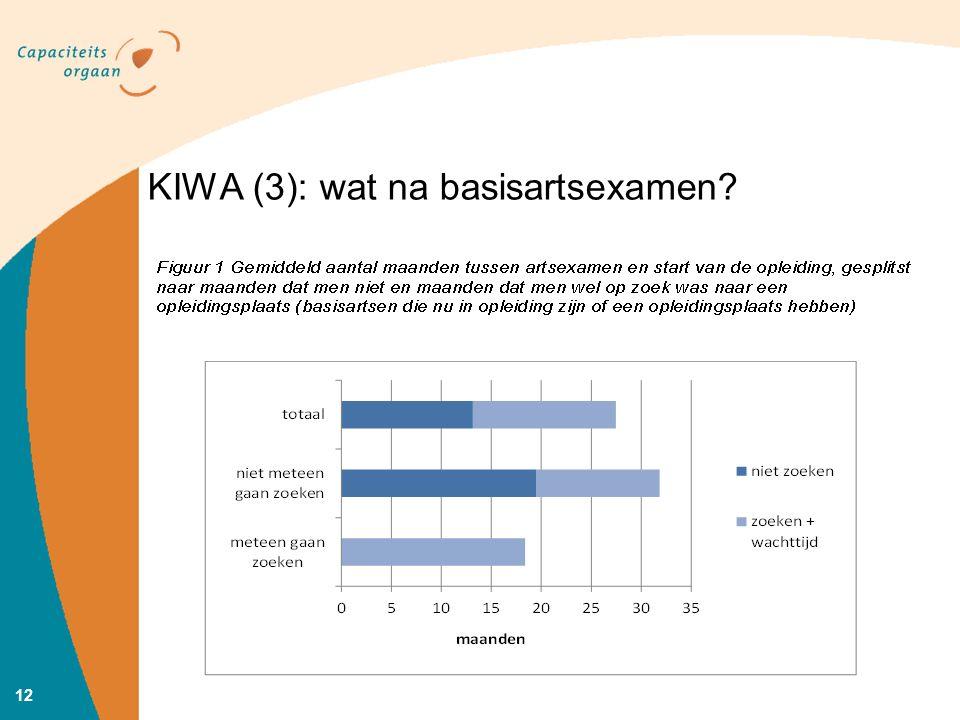 KIWA (3): wat na basisartsexamen? 12