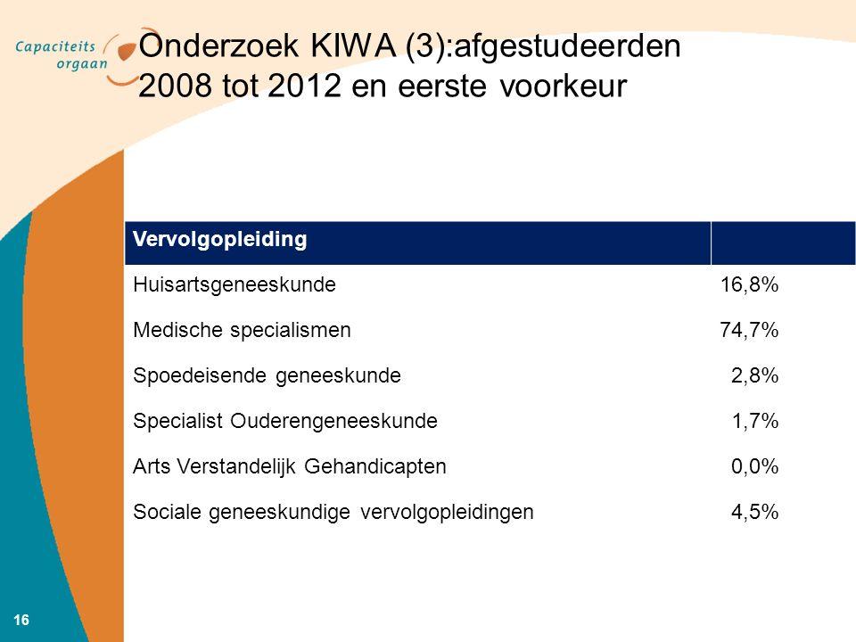 Onderzoek KIWA (3):afgestudeerden 2008 tot 2012 en eerste voorkeur Vervolgopleiding Huisartsgeneeskunde16,8% Medische specialismen74,7% Spoedeisende geneeskunde 2,8% Specialist Ouderengeneeskunde 1,7% Arts Verstandelijk Gehandicapten 0,0% Sociale geneeskundige vervolgopleidingen 4,5% 16