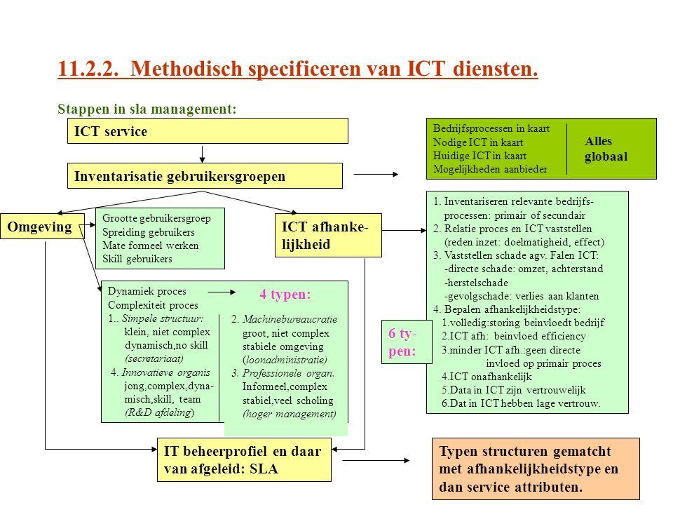 11.2.2. Methodisch specificeren van ICT diensten. Stappen in sla management: Inventarisatie gebruikersgroepen ICT service Bedrijfsprocessen in kaart N