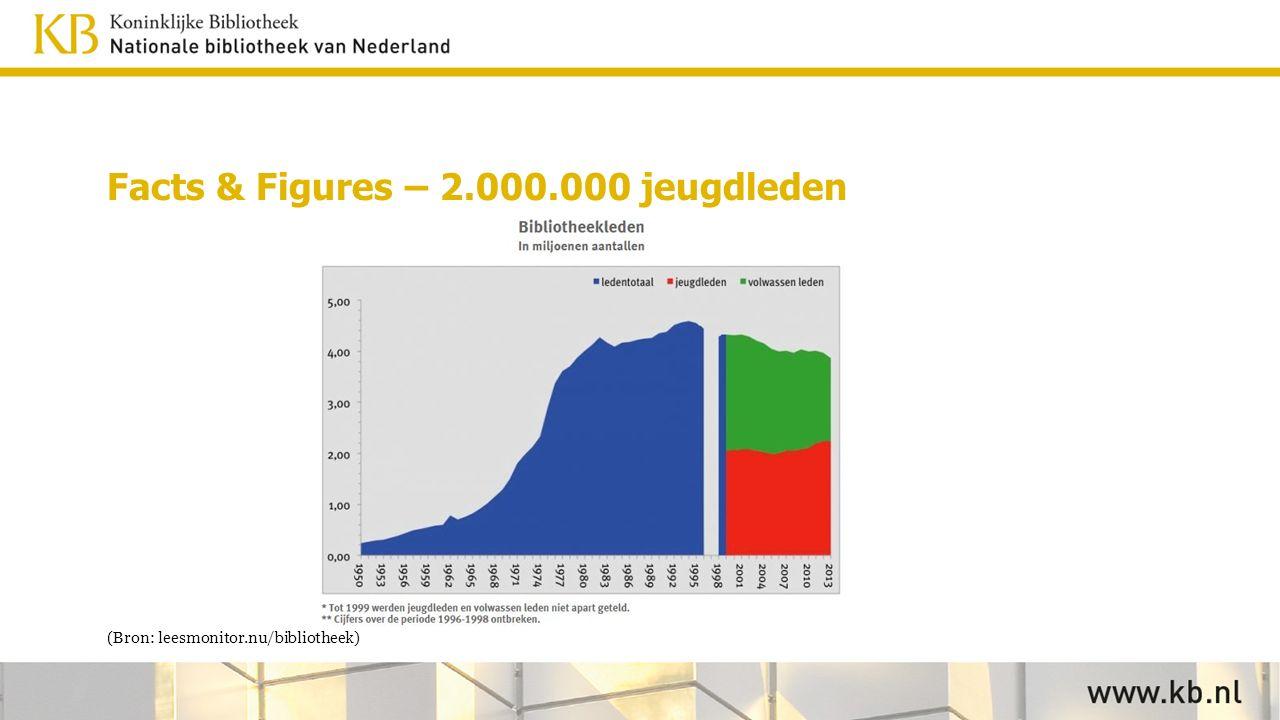 Facts & Figures – 2.000.000 jeugdleden (Bron: leesmonitor.nu/bibliotheek)