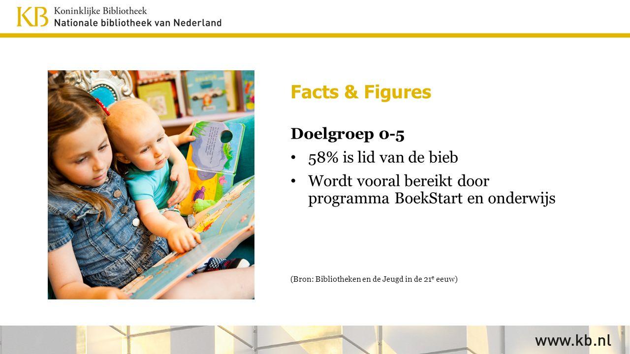 Facts & Figures Doelgroep 0-5 58% is lid van de bieb Wordt vooral bereikt door programma BoekStart en onderwijs (Bron: Bibliotheken en de Jeugd in de