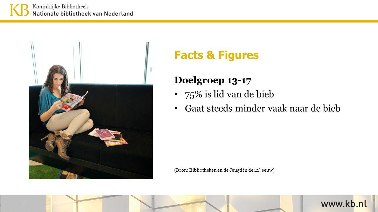 Facts & Figures Doelgroep 13-17 75% is lid van de bieb Gaat steeds minder vaak naar de bieb (Bron: Bibliotheken en de Jeugd in de 21 e eeuw)
