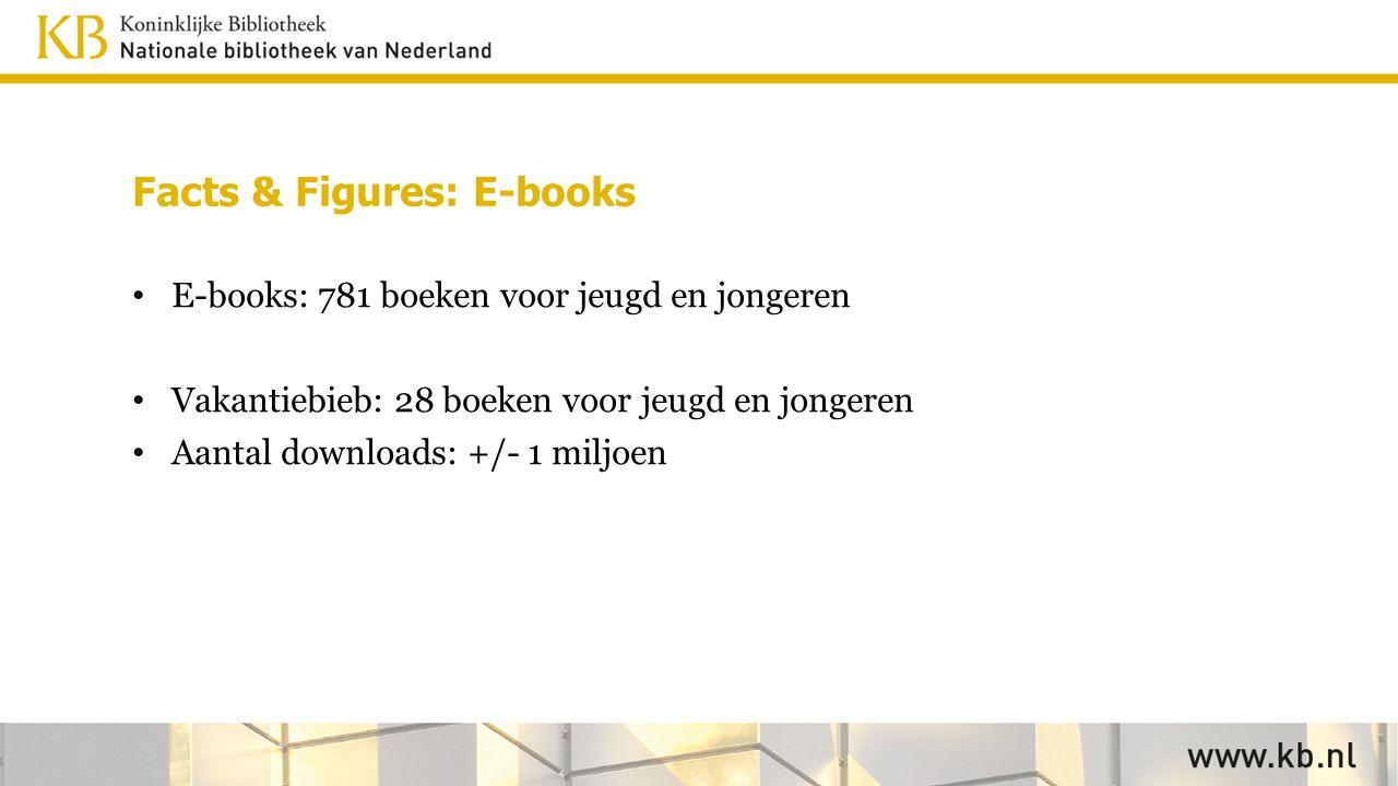 Facts & Figures: E-books E-books: 781 boeken voor jeugd en jongeren Vakantiebieb: 28 boeken voor jeugd en jongeren Aantal downloads: +/- 1 miljoen