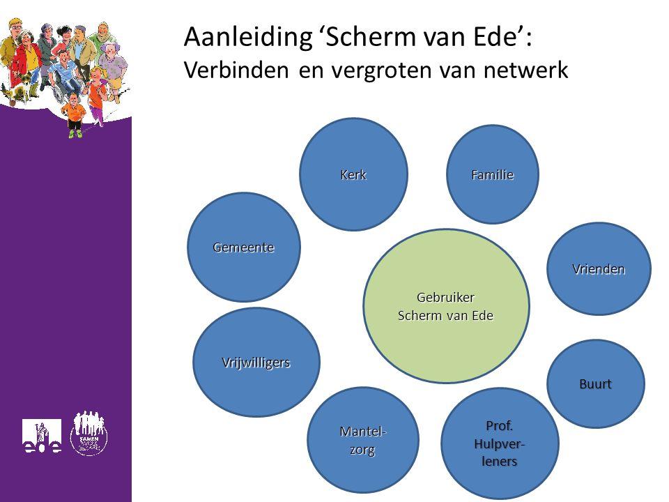 Aanleiding 'Scherm van Ede': Verbinden en vergroten van netwerk Mantel- zorg Gebruiker Scherm van Ede Familie Vrienden Buurt Gemeente Vrijwilligers Ke