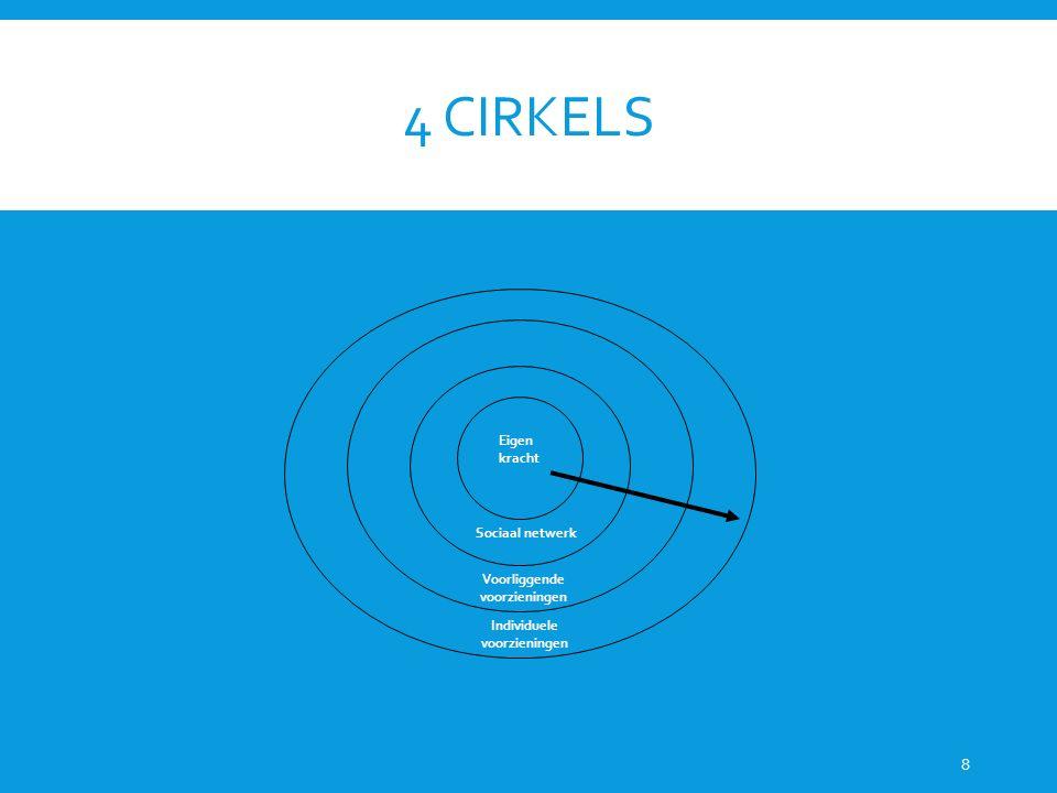 4 CIRKELS 8 Eigen kracht Sociaal netwerk Voorliggende voorzieningen Individuele voorzieningen