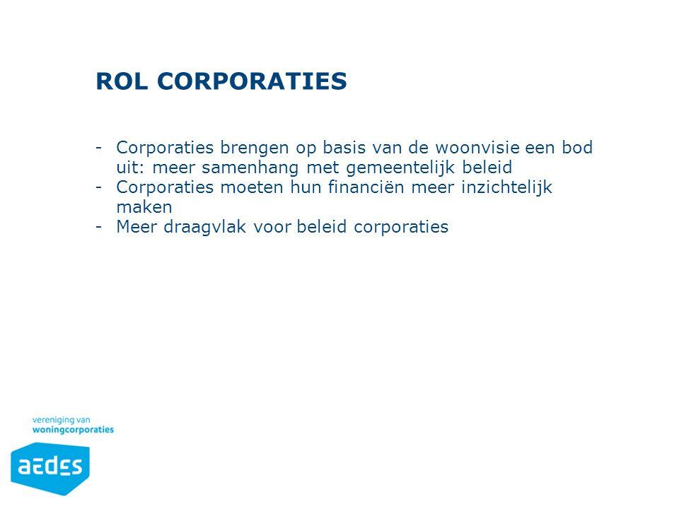 Opsomming Gebruik de knoppen op het Start-lint in de sectie 'Alinea'. ROL CORPORATIES -Corporaties brengen op basis van de woonvisie een bod uit: meer