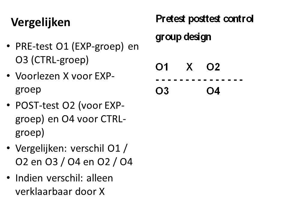 Vergelijken PRE-test O1 (EXP-groep) en O3 (CTRL-groep) Voorlezen X voor EXP- groep POST-test O2 (voor EXP- groep) en O4 voor CTRL- groep) Vergelijken: verschil O1 / O2 en O3 / O4 en O2 / O4 Indien verschil: alleen verklaarbaar door X